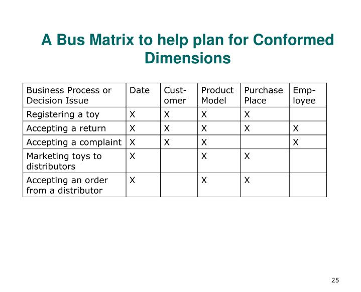 A Bus Matrix to help plan for Conformed Dimensions