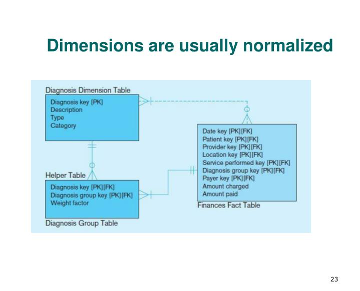 Dimensions are usually normalized