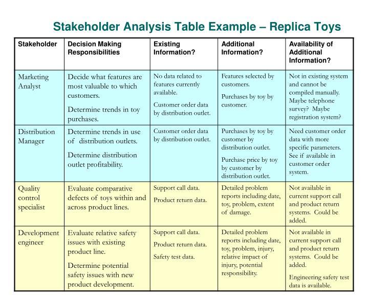 Stakeholder Analysis Table Example – Replica Toys