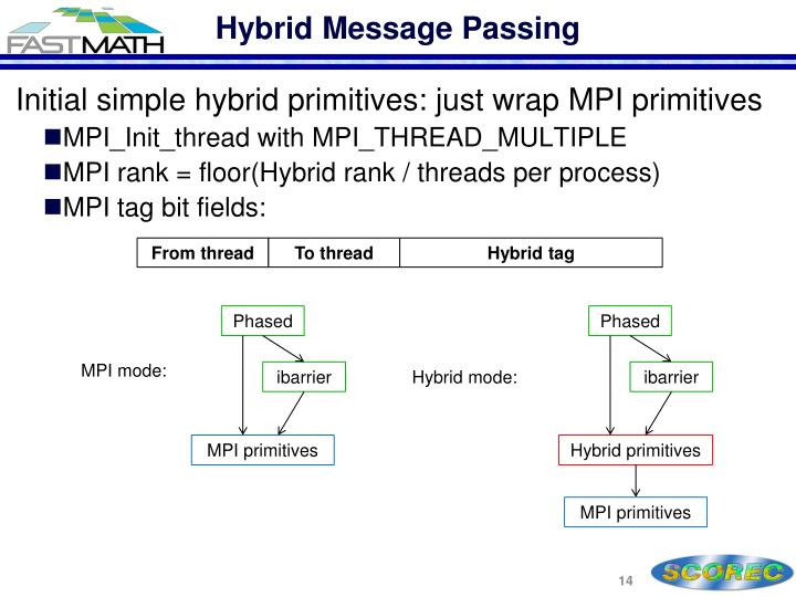 Hybrid Message Passing