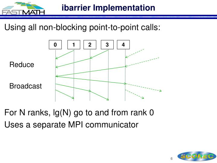 ibarrier Implementation