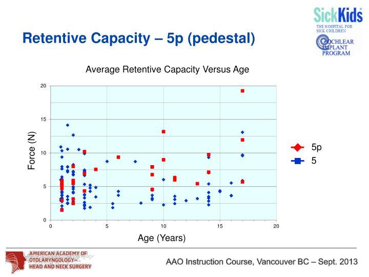 Retentive Capacity – 5p (pedestal)