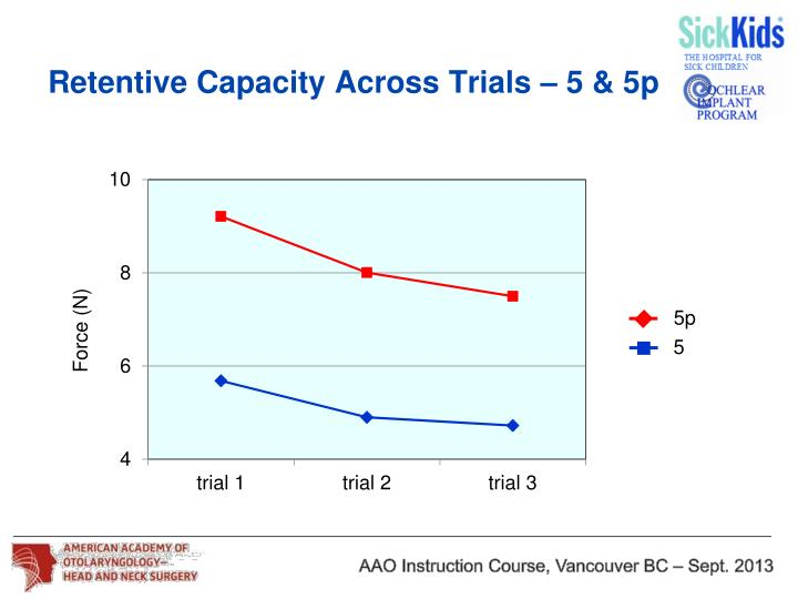 Retentive Capacity Across Trials – 5 & 5p