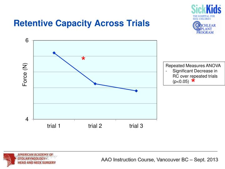 Retentive Capacity Across Trials