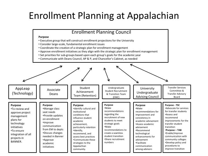 Enrollment planning at appalachian
