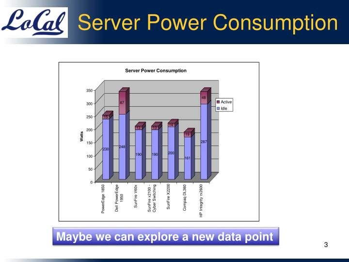 Server Power Consumption