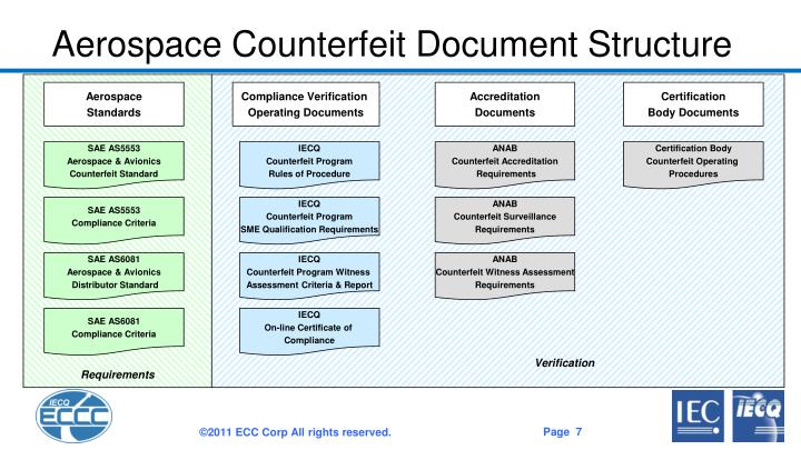 Aerospace Counterfeit Document Structure