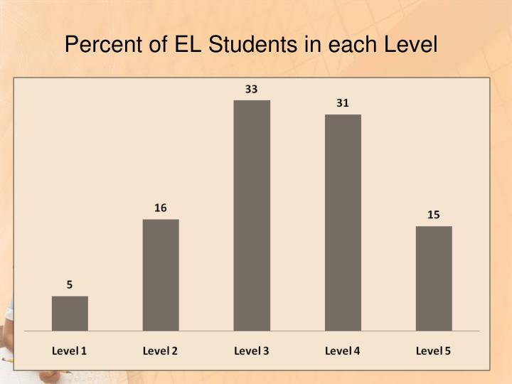 Percent of EL Students in each Level