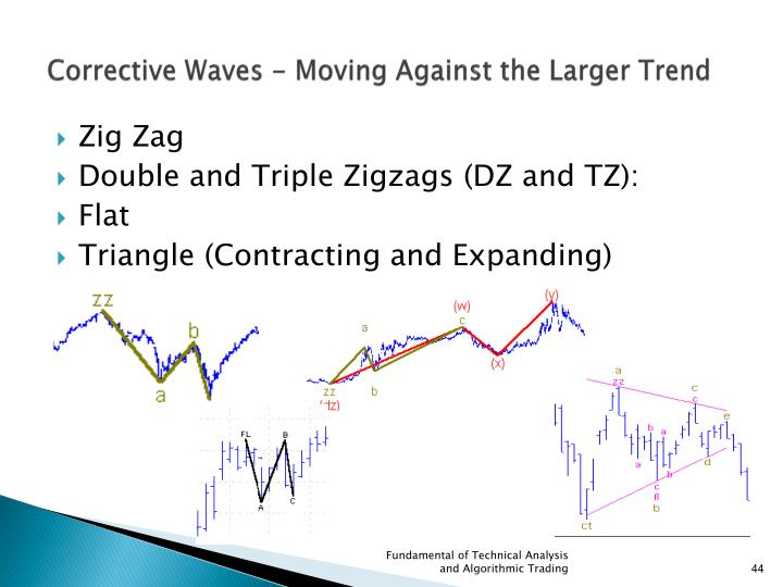 Corrective Waves - Moving Against the Larger Trend
