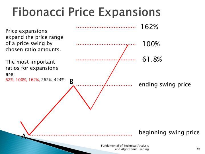 Fibonacci Price Expansions