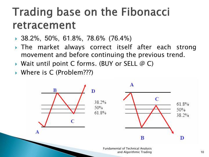 Trading base on the Fibonacci retracement