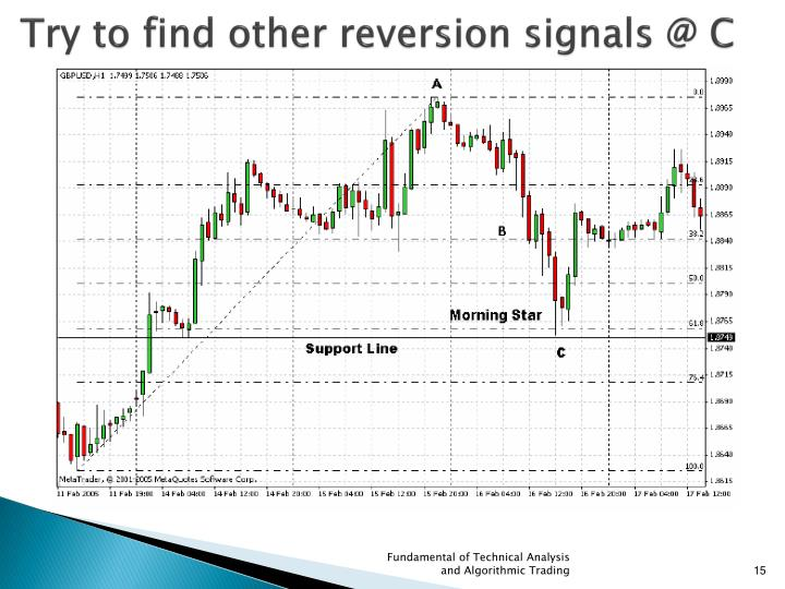 Try to find other reversion signals @ C