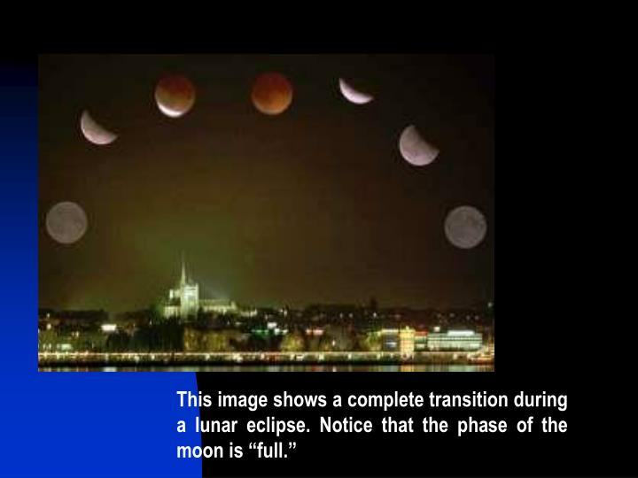 "This image shows a complete transition during a lunar eclipse. Notice that the phase of the moon is ""full."""