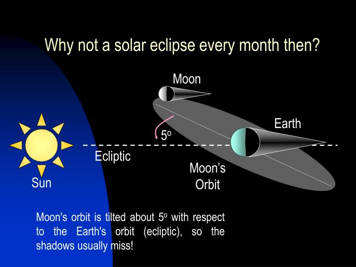 Why not a solar eclipse every month then?