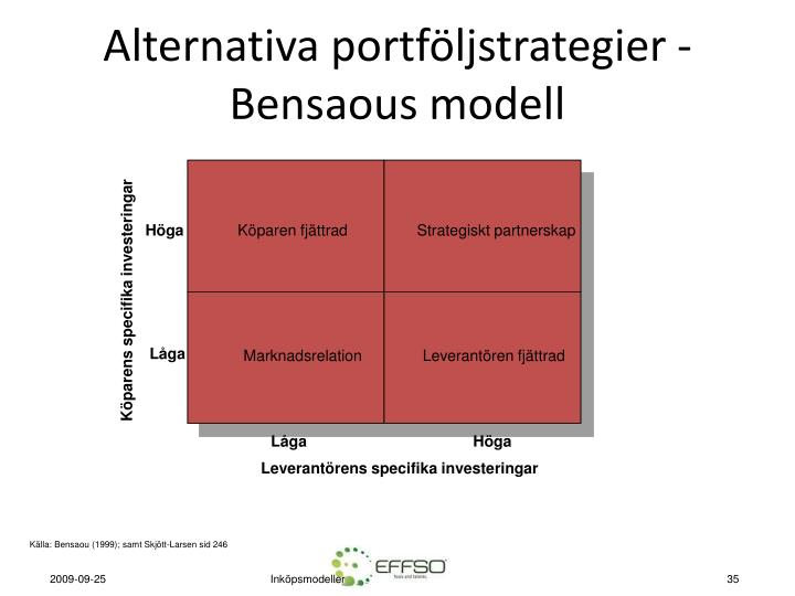 Alternativa portföljstrategier - Bensaous modell