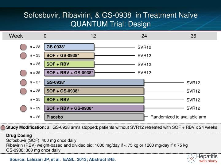 Sofosbuvir ribavirin gs 0938 in treatment na ve quantum trial design
