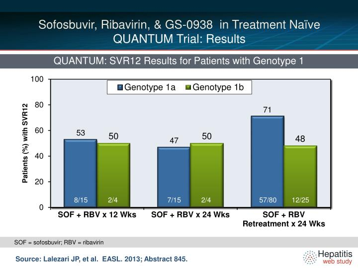 Sofosbuvir, Ribavirin, & GS-0938  in Treatment Naïve