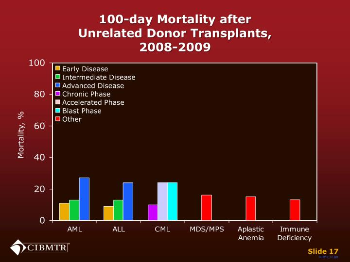 100-day Mortality after