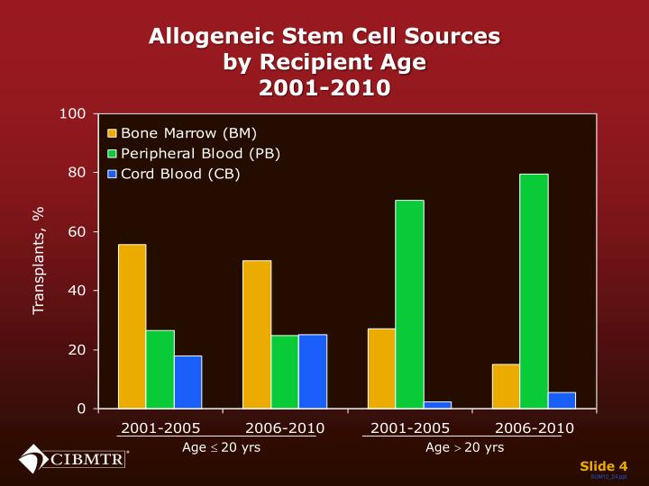 Allogeneic Stem Cell Sources