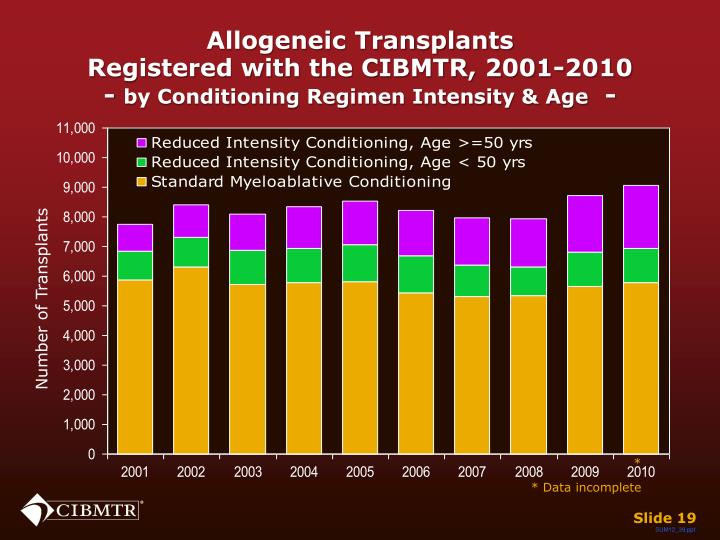 Allogeneic Transplants