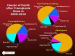 causes of death after transplants done in 2009 2010