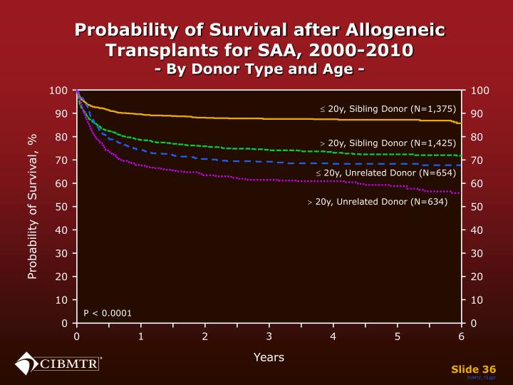 Probability of Survival after Allogeneic Transplants for SAA, 2000-2010
