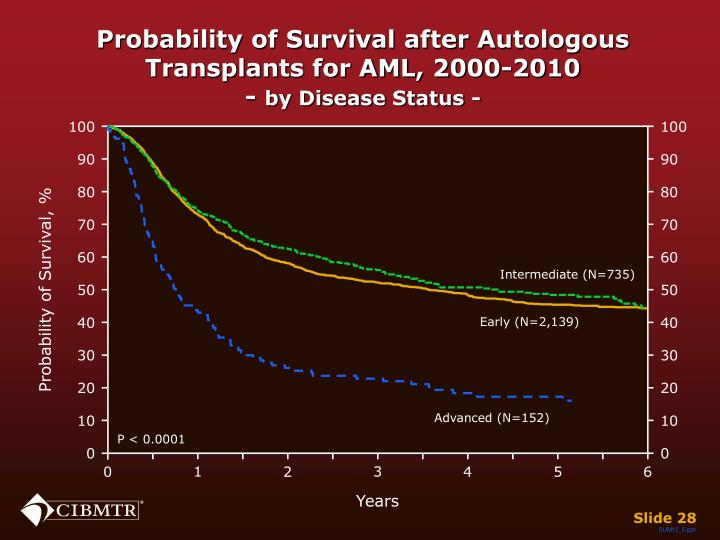 Probability of Survival after Autologous Transplants for AML, 2000-2010