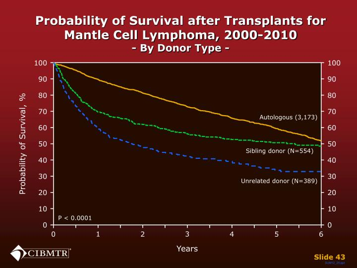 Probability of Survival after Transplants for Mantle Cell Lymphoma, 2000-2010