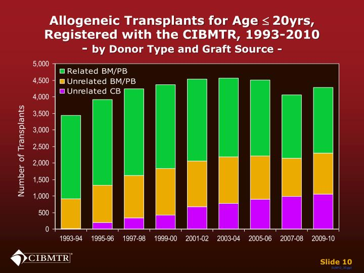 Allogeneic Transplants for Age