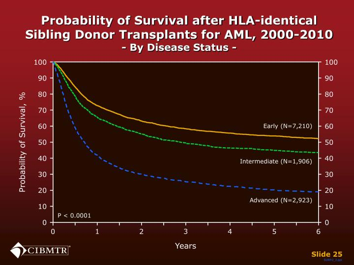 Probability of Survival after HLA-identical Sibling Donor Transplants for AML, 2000-2010