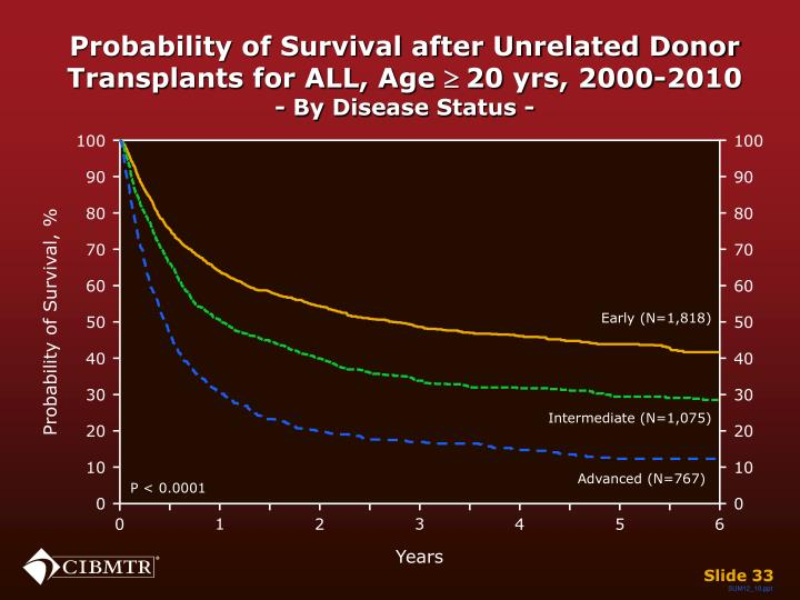 Probability of Survival after Unrelated Donor Transplants for ALL, Age