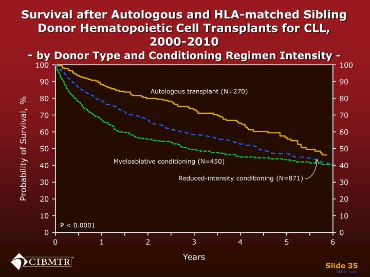 Survival after Autologous and HLA-matched Sibling Donor Hematopoietic Cell Transplants for CLL, 2000-2010