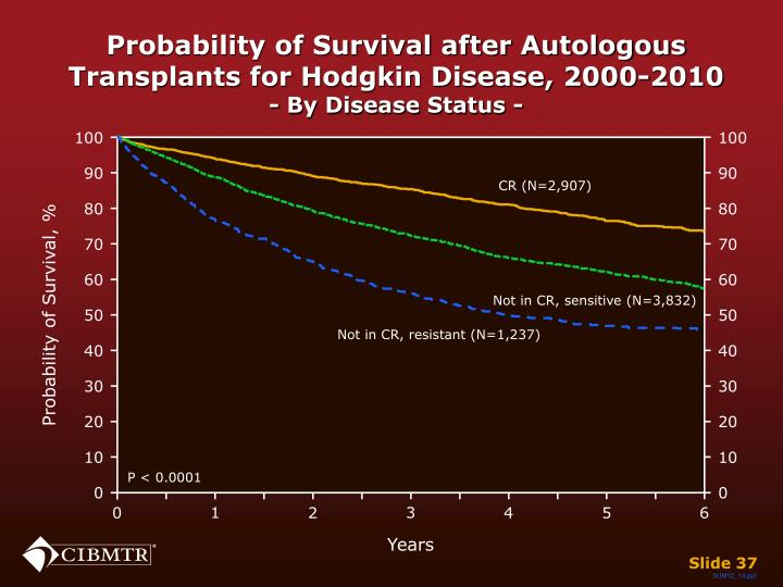 Probability of Survival after Autologous Transplants for Hodgkin Disease, 2000-2010