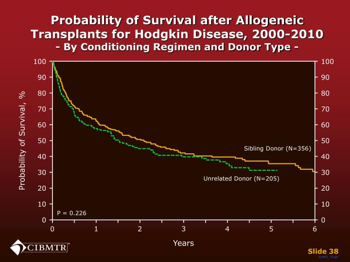 Probability of Survival after Allogeneic Transplants for Hodgkin Disease, 2000-2010