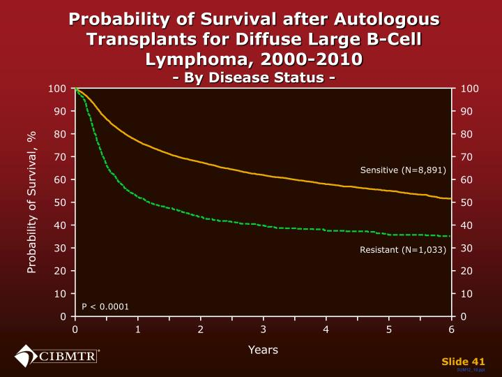 Probability of Survival after Autologous Transplants for Diffuse Large B-Cell Lymphoma, 2000-2010