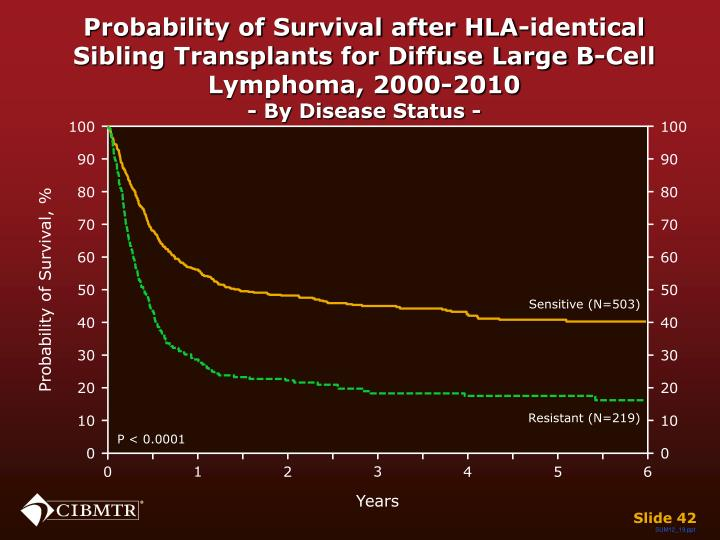 Probability of Survival after HLA-identical Sibling Transplants for Diffuse Large B-Cell Lymphoma, 2000-2010