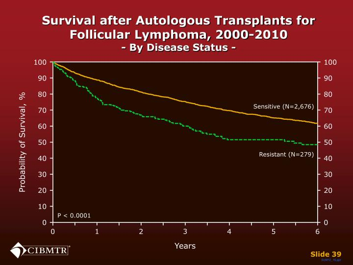 Survival after Autologous Transplants for Follicular Lymphoma, 2000-2010