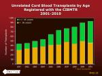 unrelated cord blood transplants by age registered with the cibmtr 2001 2010