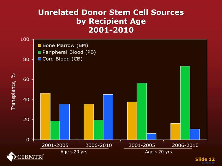 Unrelated Donor Stem Cell Sources
