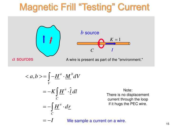"Magnetic Frill ""Testing"" Current"