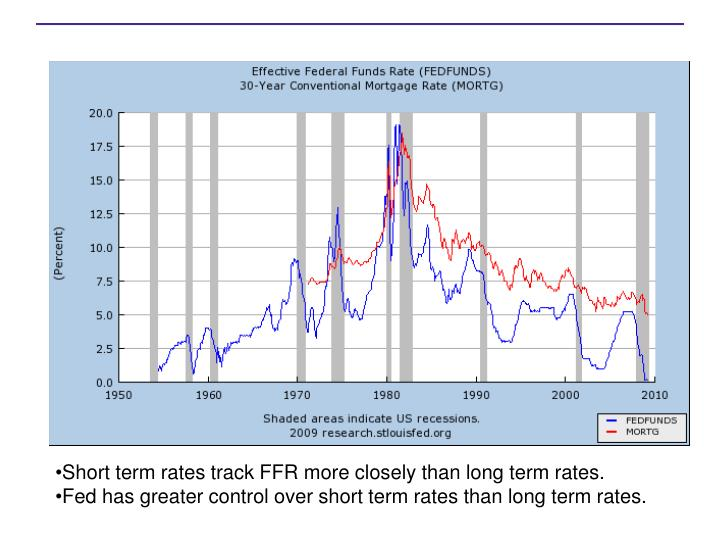 Short term rates track FFR more closely than long term rates.