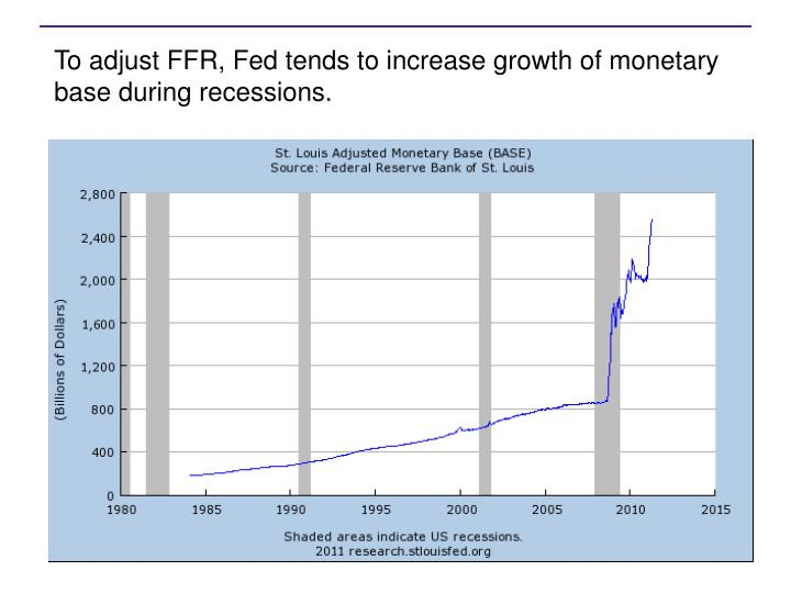 To adjust FFR, Fed tends to increase growth of monetary base during recessions.