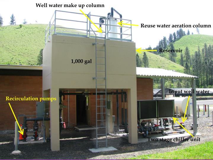 Well water make up column