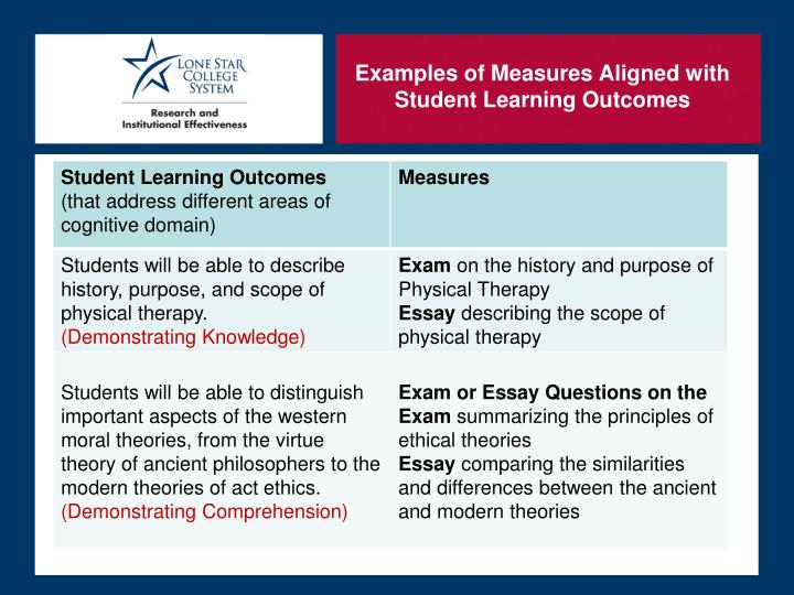 Examples of Measures Aligned with Student Learning Outcomes