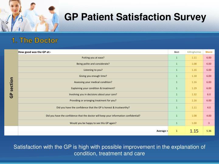 GP Patient Satisfaction Survey