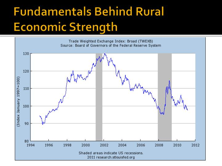 Fundamentals Behind Rural Economic Strength