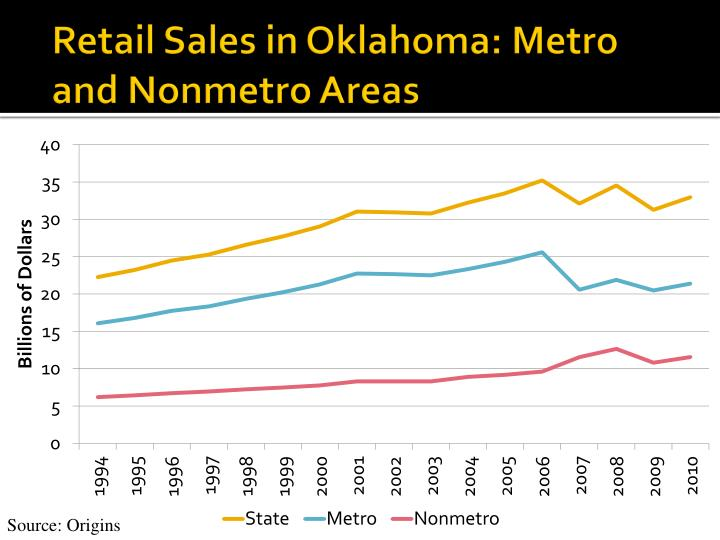 Retail Sales in Oklahoma: Metro and