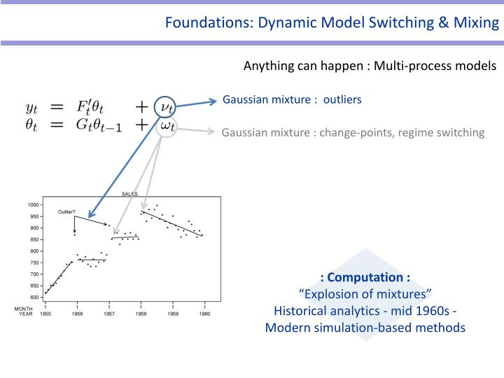 Foundations: Dynamic Model Switching & Mixing