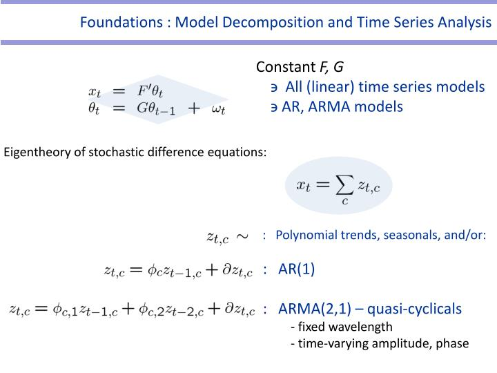Foundations : Model Decomposition and Time Series Analysis
