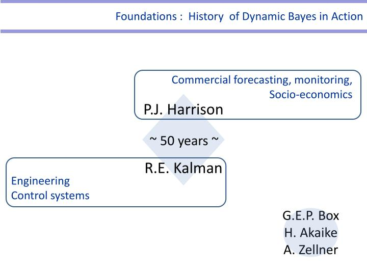 Foundations :  History  of Dynamic Bayes in Action